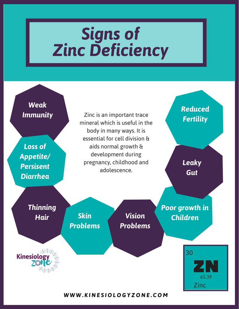 zinc deficiencies Zinc is an important chemical essential for human functioning zinc nutrition deficiency is insufficient availability of zinc in the diet or can be caused due to the malabsorption of zinc by the body this condition is prevalent in young children, pregnant women, breast feeding mothers, and the.